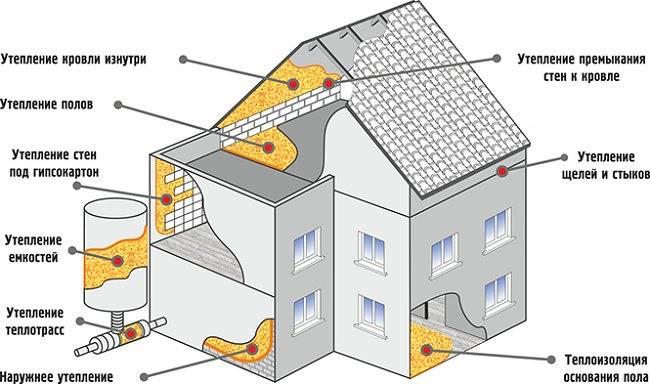Жидкая теплоизоляция: правда и вымысел об этом материале
