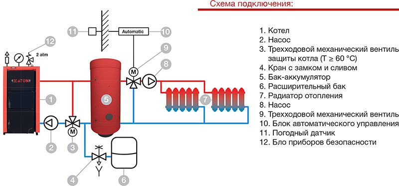 Схемы подключения твердотопливного котла к системе отопления