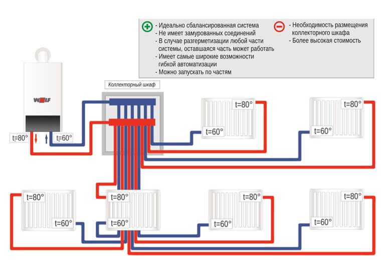 Лучевая система отопления: схемы и преимущества разводки - точка j