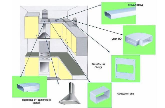 Естественная вентиляция в кухне - особенности и монтаж