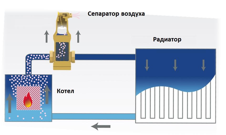 Виды сепараторов для молока и принцип работы, как пользоваться устройствами