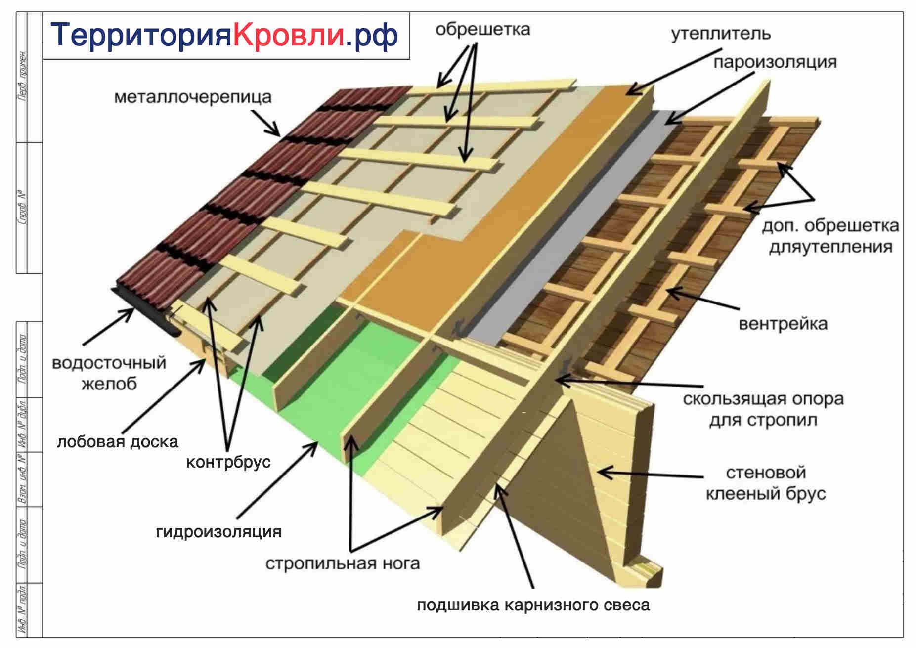 Утепление скатных крыш по деревянным стропилам
