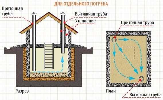 Как построить подвал (погреб) в гараже своими руками пошагово с фото и видео