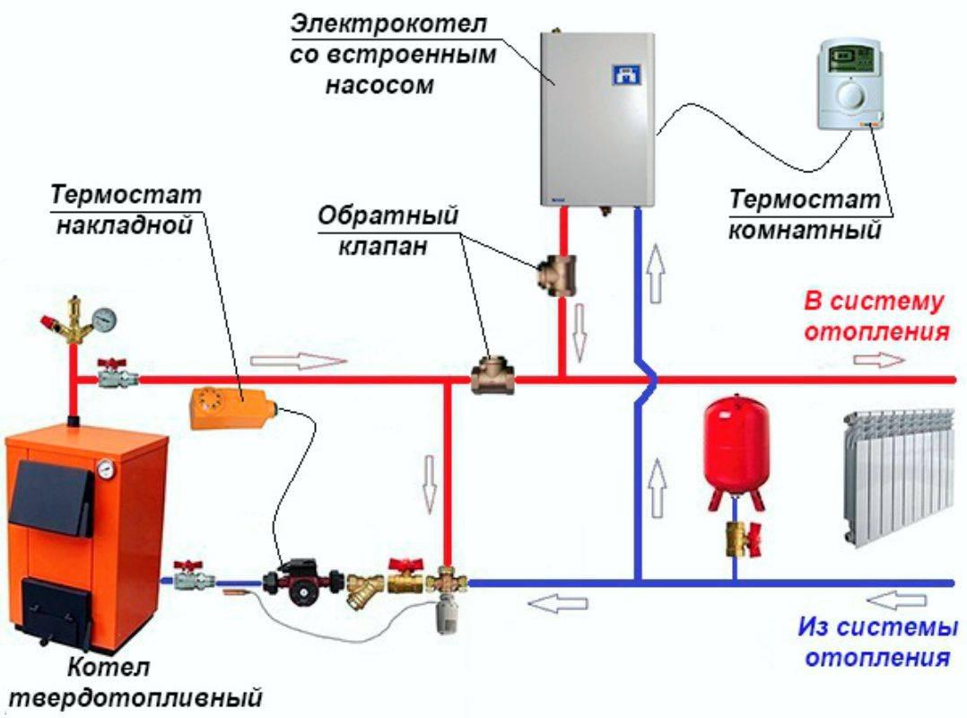 Твердотопливный котел в системе отопления: схема подключения своими руками, правила установки, советы