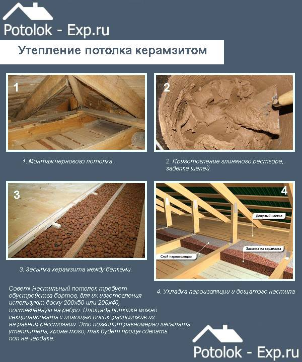 Как утеплить потолок частного дома керамзитом: инструкция