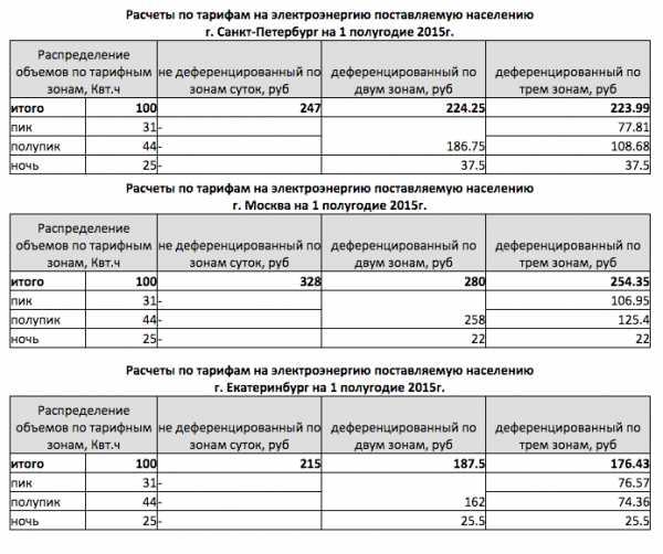 Тарифы мосэнергосбыт на 2020 год — схема тарифов, цены, т1, т2, т3