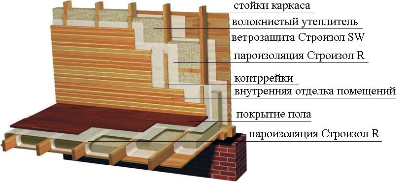 Правильное утепление каркасного дома
