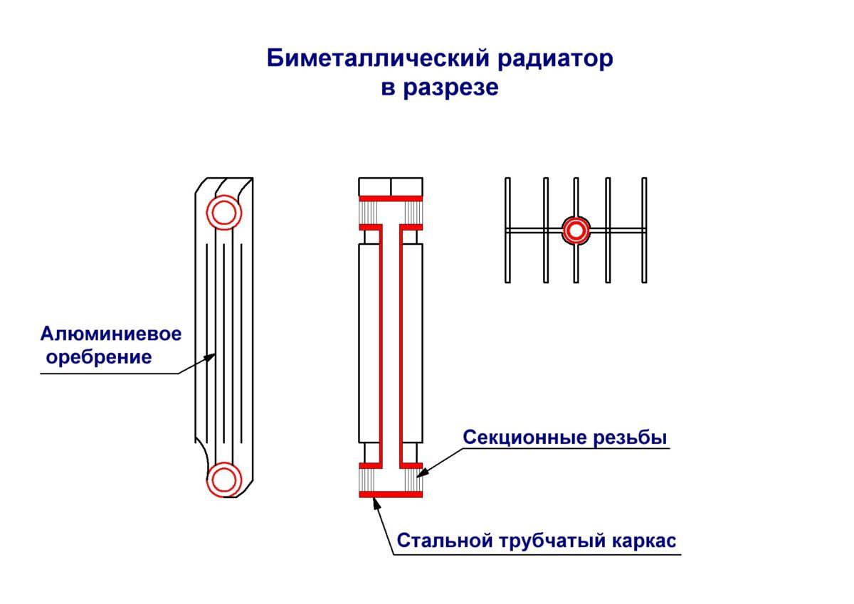 Устройство биметаллических радиаторов   грейпей