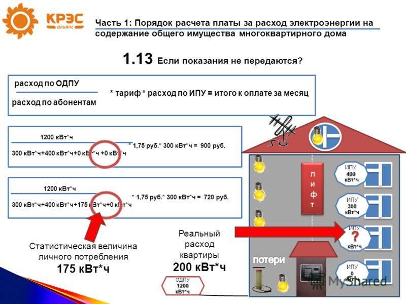 Как рассчитать объем электроэнергии на общедомовые нужды — audit-it.ru