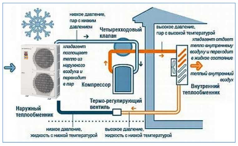 Какой тепловентилятор лучше керамический или спиральный