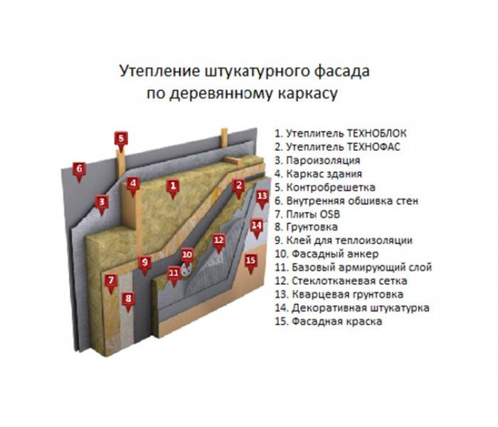 Как сделать водяной теплый пол на деревянном полу