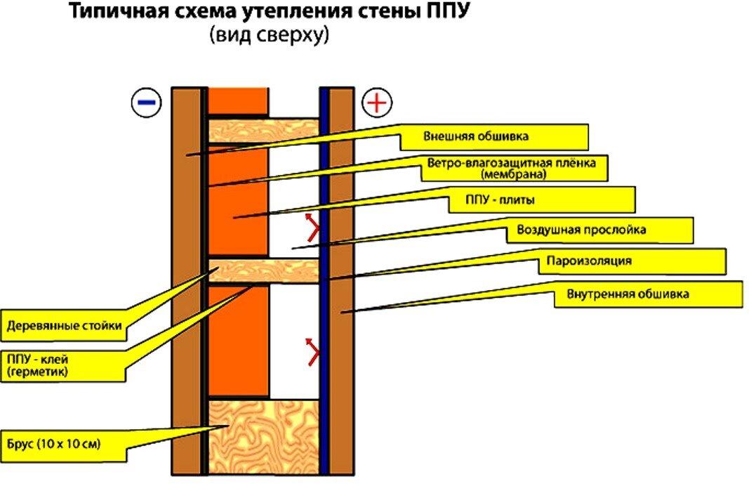 Нужна ли пароизоляция при утеплении пенопластом каркасного дома