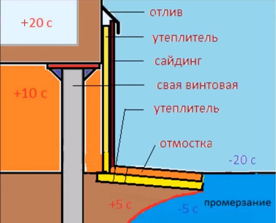 Как утеплить свайно-винтовой фундамент