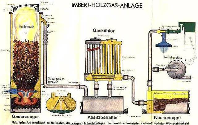 Газогенератор на дровах: устройство и принцип работы, схемы и чертежи конструкции