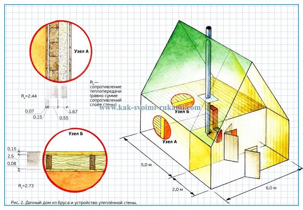 Утепление каркасного дома 7 шагов, превращающих летний заячий шалаш в зимнюю медвежью берлогу