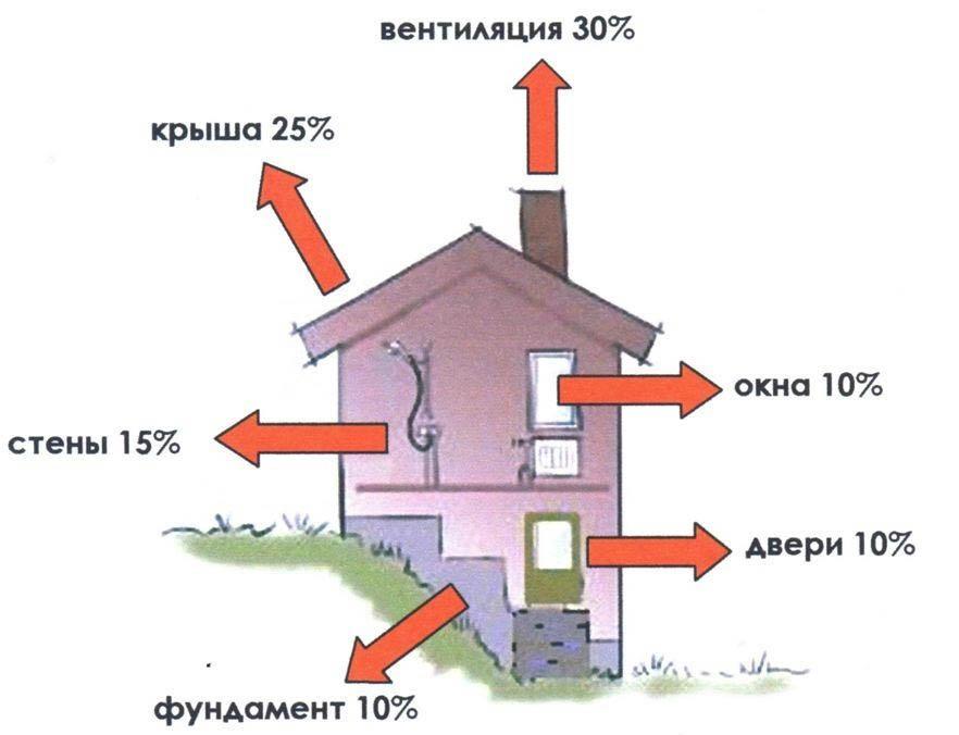 Тепловые потери дома: формула, как посчитать теплопотери в загородном частном доме