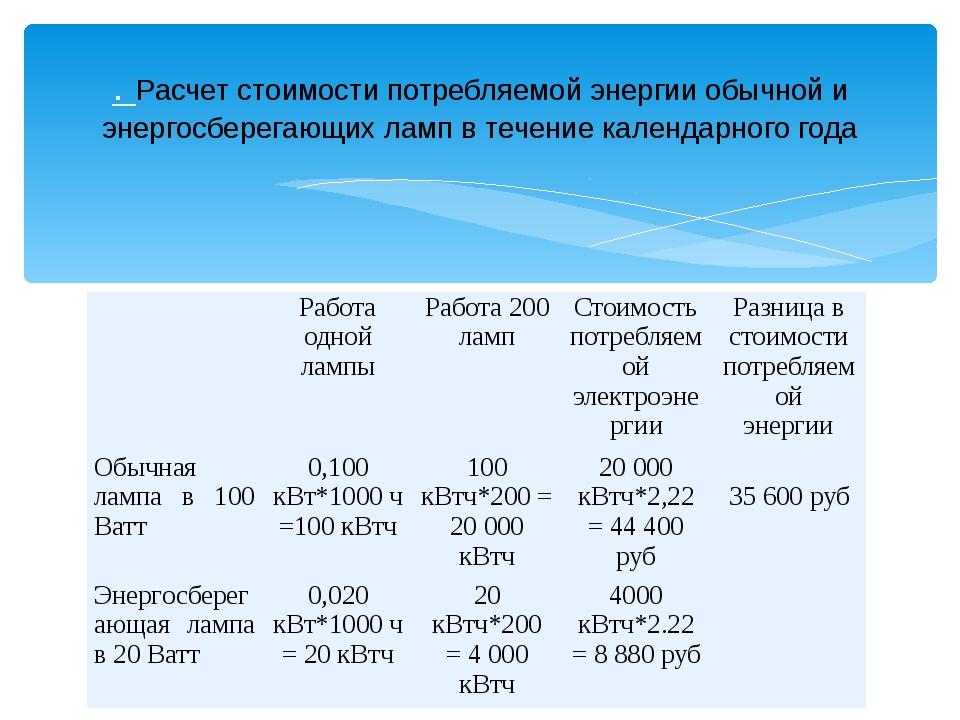 Расчет потребления электроэнергии: по мощности, рассчитать по счетчику