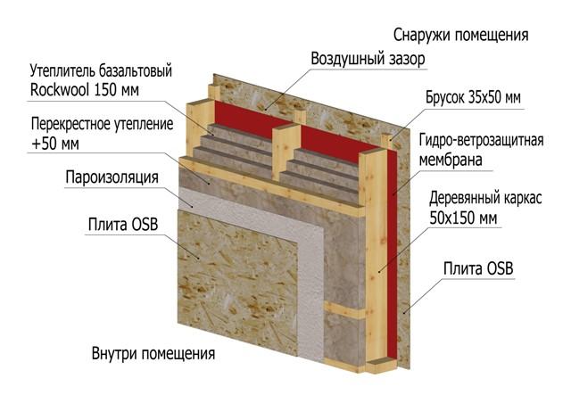 Процесс утепления деревянного дома изнутри