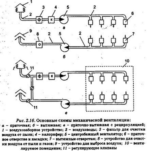 Снип вентиляция помещений - нормы производственных помещений