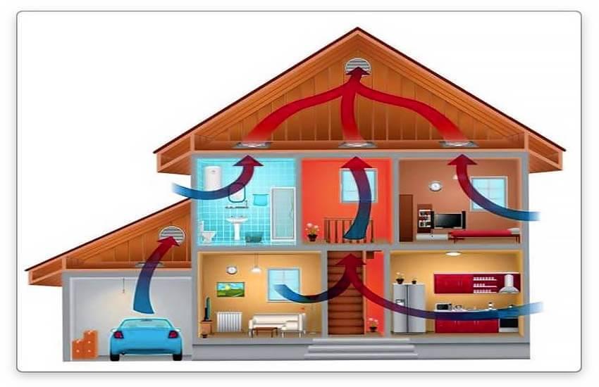 Естественная вентиляция в частном доме своими руками