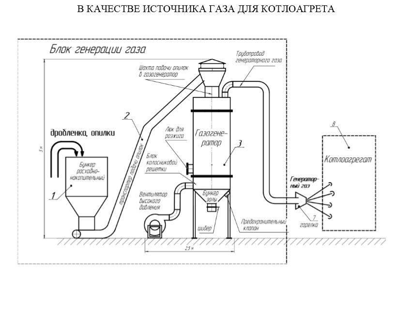 Пиролизная установка на мусоре: производство бензина, масла
