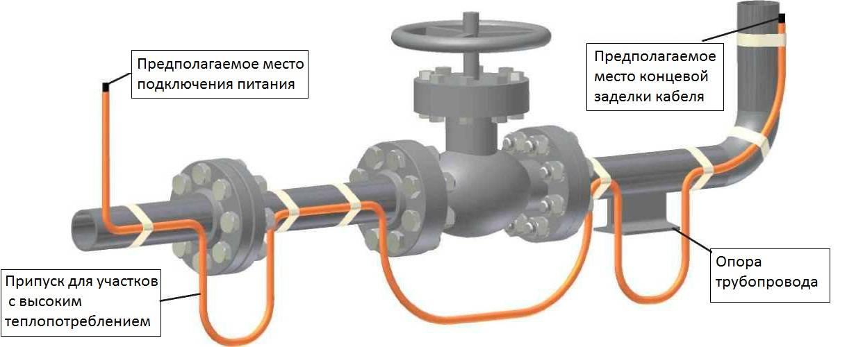 Греющий кабель для водопроводных труб: монтаж и подключение   инженер подскажет как сделать