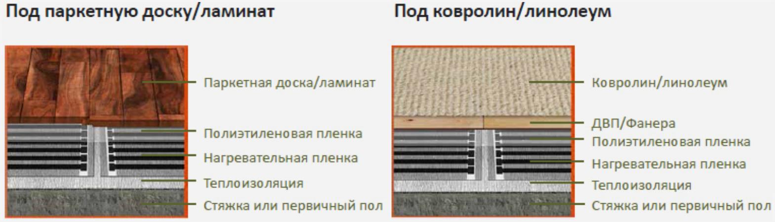 Инфракрасный теплый пол под линолеум: монтаж, инструкции, видео-обзоры