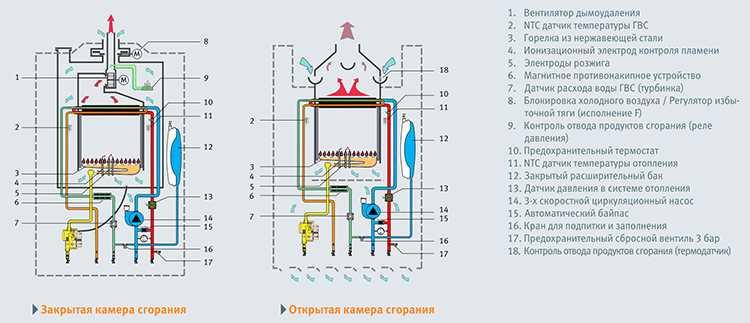 Газовые водогрейные котлы: классификация промышленных и бытовых агрегатов