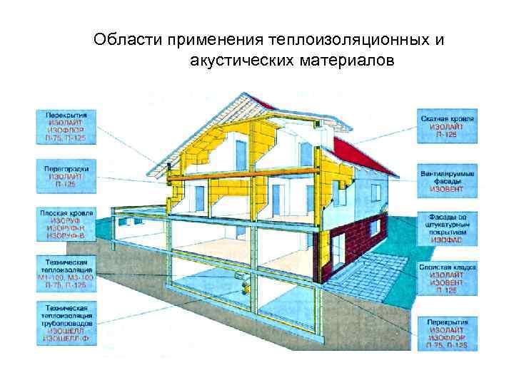 Viii. тема «теплоизоляционные материалы»