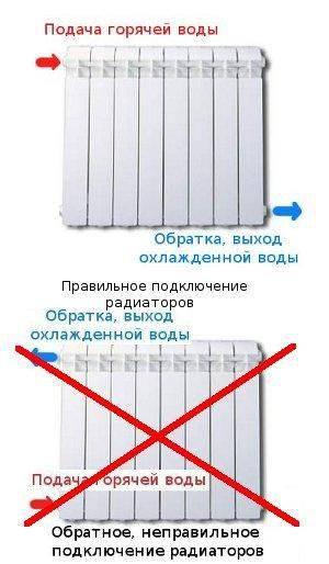 Почему радиатор отопления сверху горячий, а снизу холодный
