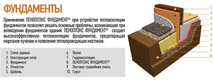 Что нужно знать о теплозащите фундамента бревенчатого дома