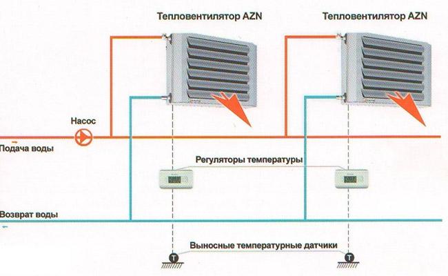 Отопление помещений водяным калорифером с вентилятором