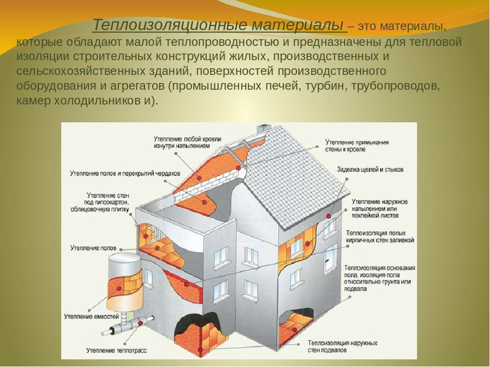 Сравнение популярных теплоизоляционных материалов