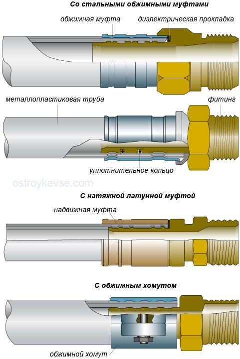 Соединения металлопластиковых труб с обжимными пресс фитингами