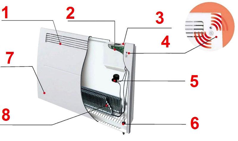 Принцип работы конвекторного обогревателя - лучшее отопление