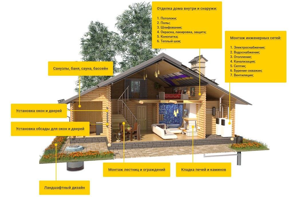 75 идей дизайна внутренней отделки загородного дома на фото