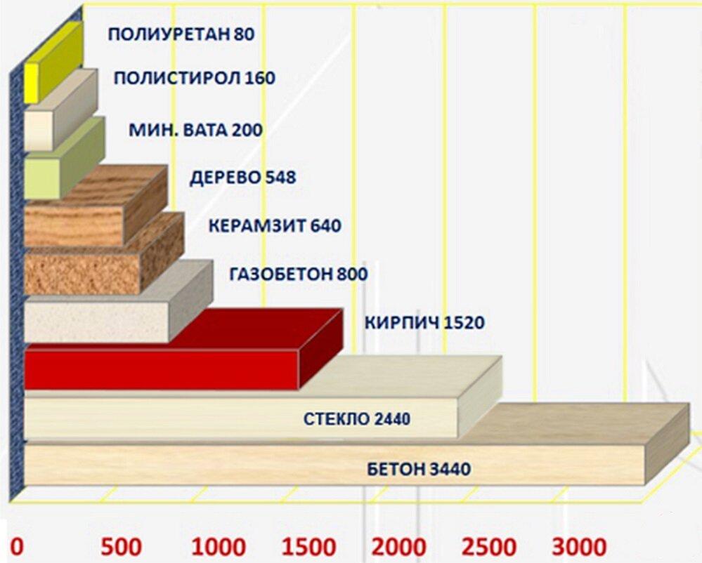 Как правильно выбрать плотность утеплителя минеральная вата
