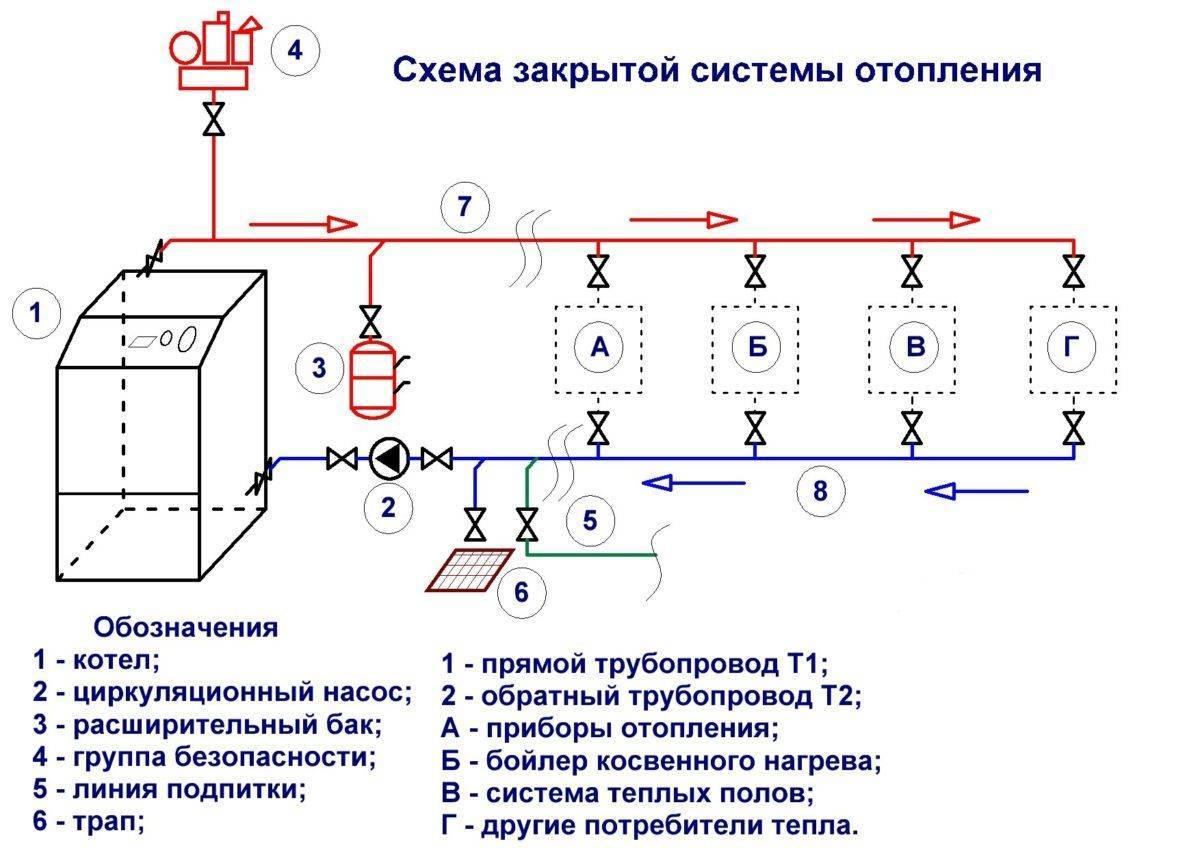 Способы заполнения системы отопления закрытого типа