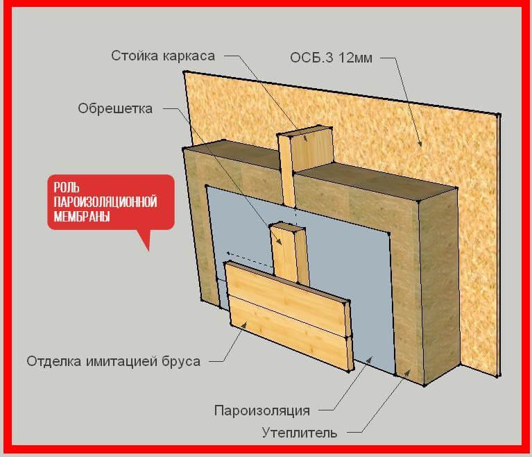 Как выполняется пароизоляция стен каркасного дома? - блог о строительстве