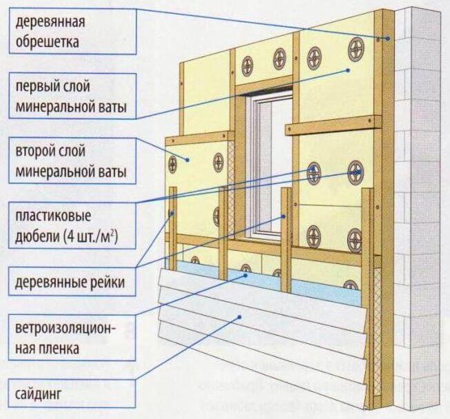 Технология утепление фасада минеральной ватой своими руками