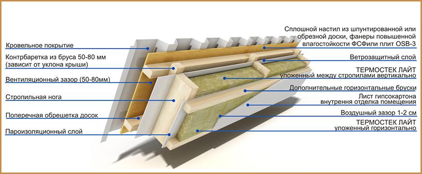 Как выбрать плотность утеплителя для кровли - блог о строительстве