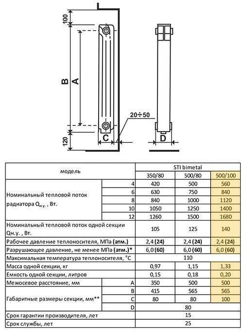 Межосевое расстояние радиатора