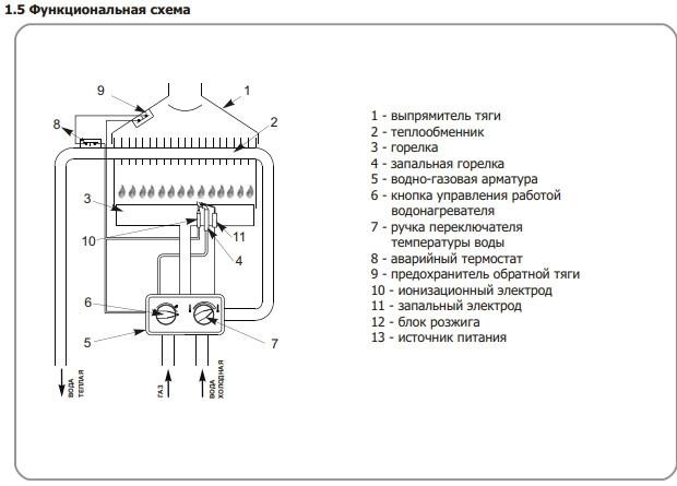 Газовая колонка мора: mora, ремонт своими руками, видео, водяная часть, топ 10 колонок, водонагреватель top