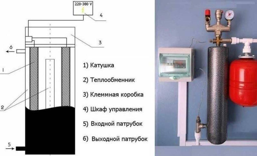 Отопление дома 220в - цена на электро котёл и существующие модели оборудования