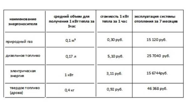 Средний расход газа на отопление дома 150м2