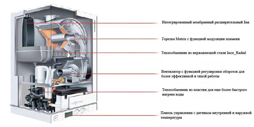 Принцип работы конденсационного газового котла отопления и как выбрать