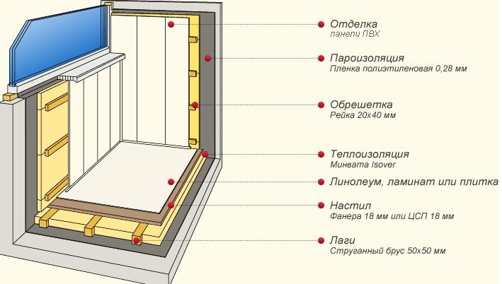 Пошаговое утепление балкона: укладываем и крепим гидроизоляцию, утеплитель