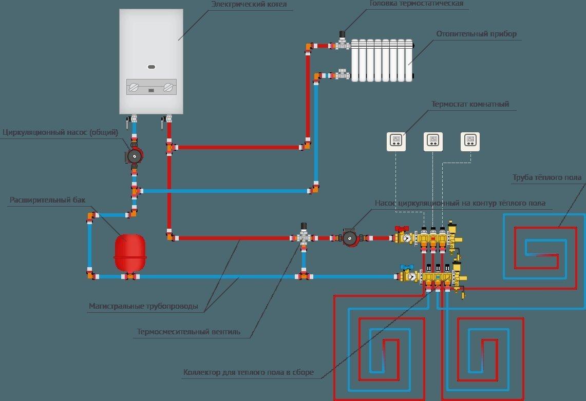 Как выбрать и подключить электрокотел для теплого пола
