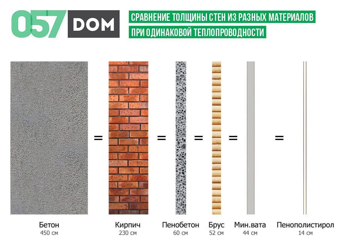 Теплопроводность строительных материалов - таблица!