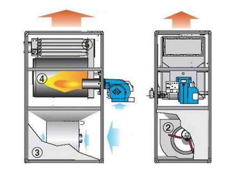 Газовый теплогенератор воздушного отопления - виды, выбор и расчёт